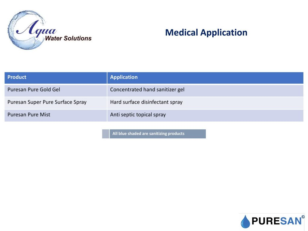 Medical Application Products List