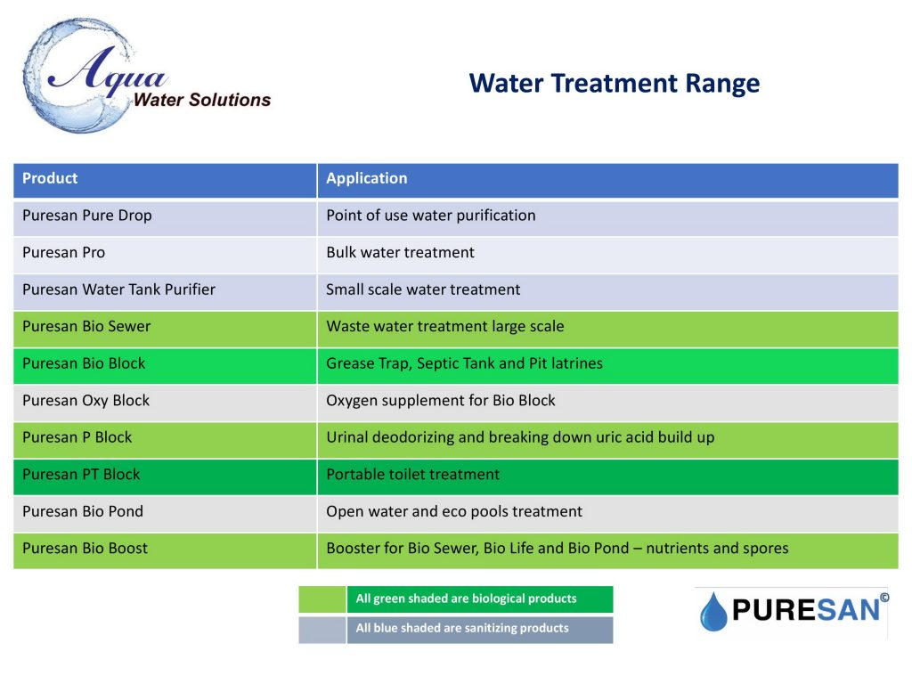 Water Treatment Products List